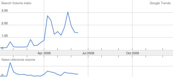 400-euros-2008-en-google-trends
