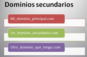 dominios-secundarios-posicionamiento-buscadores