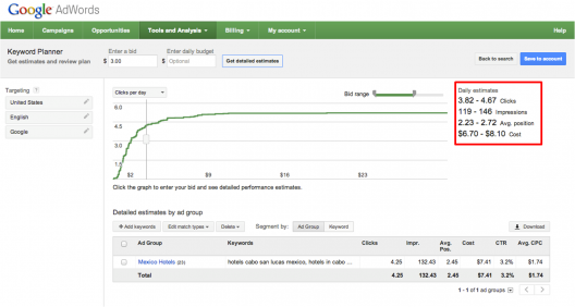 Estimación de tráfico en Keyword planner