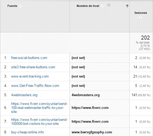 Muestra de hosts spam en el informe de referencias